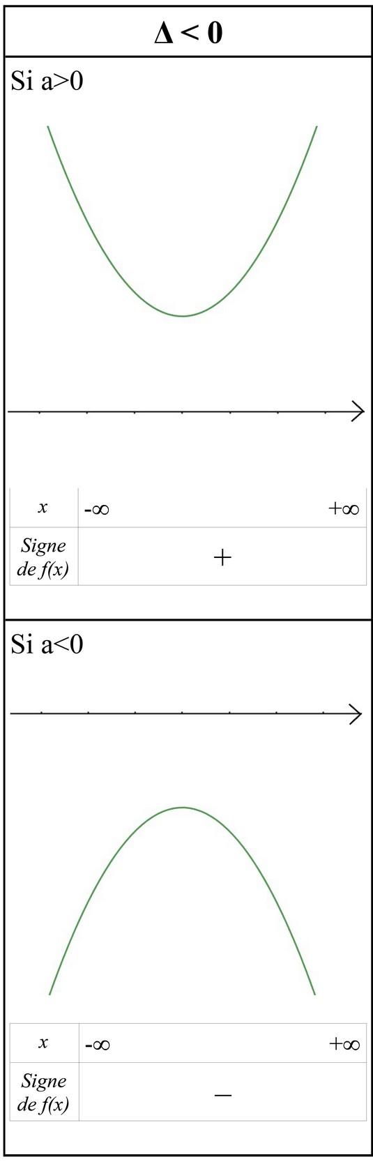 signe d un trinome du second degré de discriminant positif