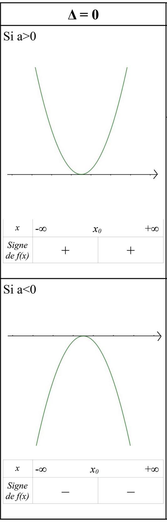 signe d un trinome du second degré de discriminant nul