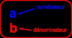 numérateur dénominateur