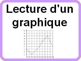 Lire un graphique cartésien