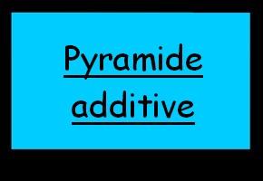 Compléter une pyramide avec des sommes de nombres relatifs