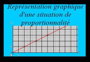 Représentation graphique d'une situation de proportionnalité